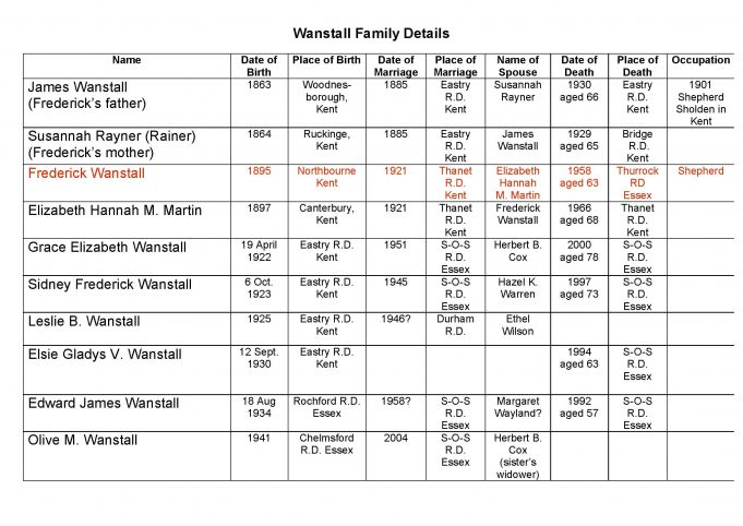 Fred Wanstall's Family Tree | Researched by Chris Worpole