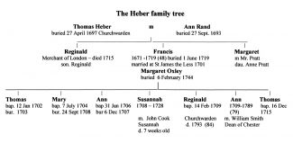 Heber family tree | Sandra Harvey