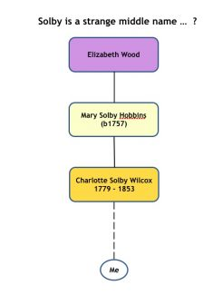 Picture 1:  Elizabeth Wood to Janet Haworth with Solby names