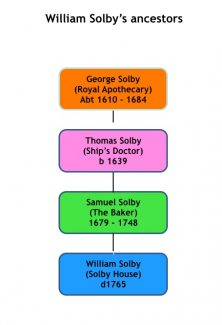 Picture-4.From George to William Solby