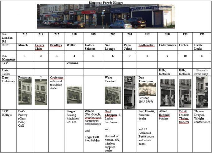 Kingsway Parade History