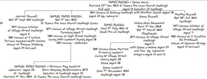 Victorian Family Tree of the Russells of Hadleigh